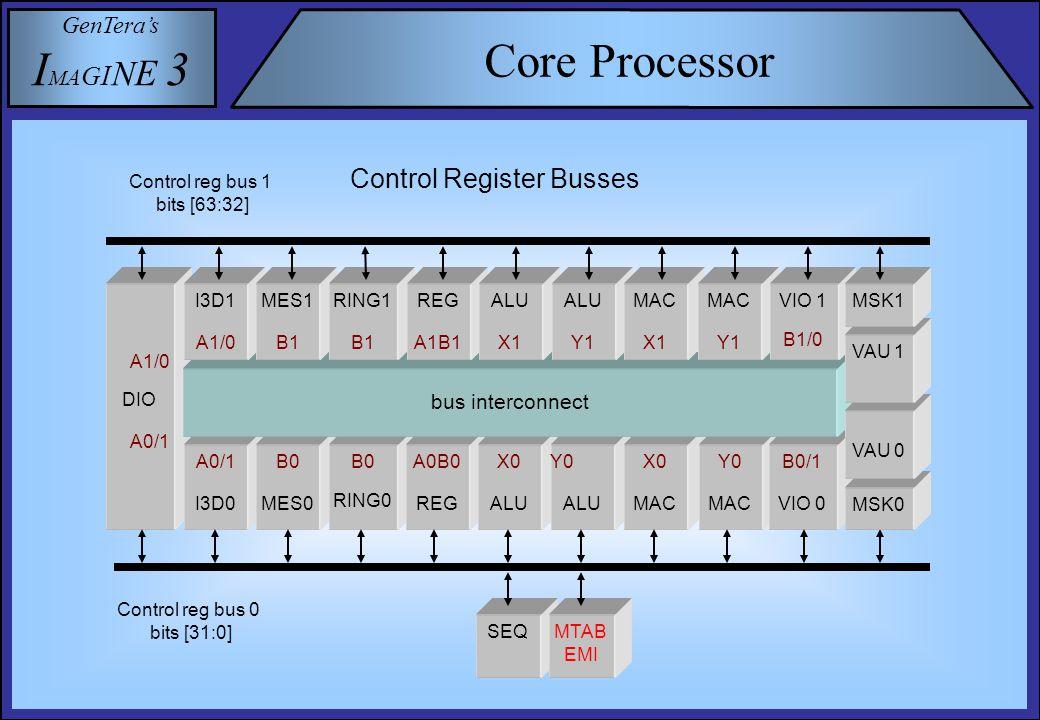 GenTera's I M A G I N E 3 Instruction Word DdWr0B0A0Y0X0 DaWr1B1A1Y1X1 127123112641008876 635948 0362412 Highly orthogonal VLIW instruction word ND0 = 0 Data Processing Functions