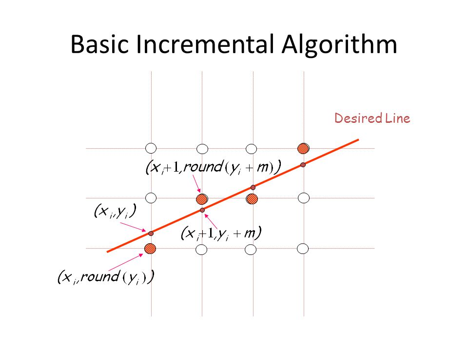 Basic Incremental Algorithm Desired Line
