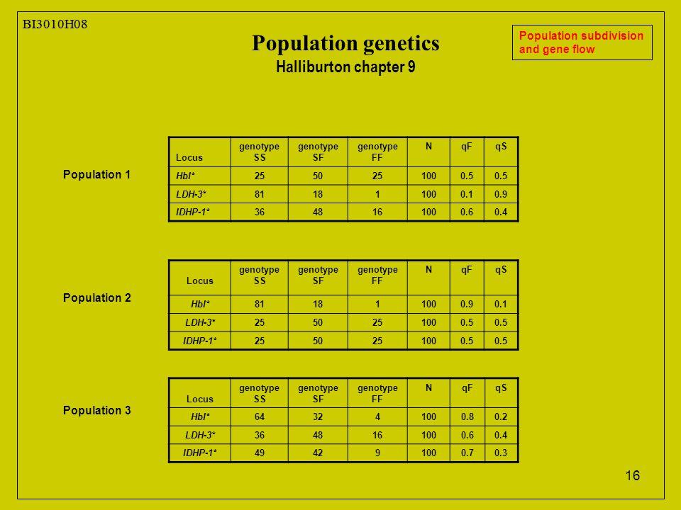 16 BI3010H08 Population genetics Halliburton chapter 9 Population subdivision and gene flow Population 1 Locus genotype SS genotype SF genotype FF NqFqS HbI*2550251000.5 LDH-3*811811000.10.9 IDHP-1*3648161000.60.4 Locus genotype SS genotype SF genotype FF NqFqS HbI*811811000.90.1 LDH-3*2550251000.5 IDHP-1*2550251000.5 Locus genotype SS genotype SF genotype FF NqFqS HbI*643241000.80.2 LDH-3*3648161000.60.4 IDHP-1*494291000.70.3 Population 2 Population 3