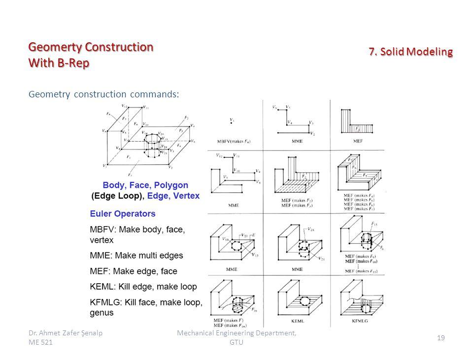 Geometry construction commands: Dr.