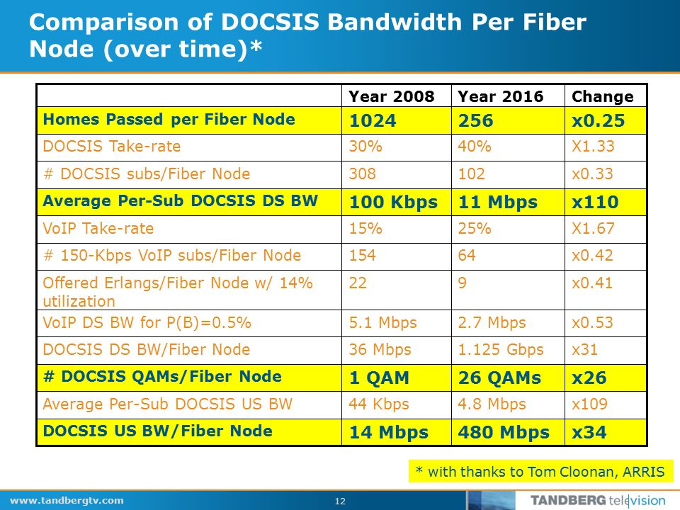 www.tandbergtv.com 12 Comparison of DOCSIS Bandwidth Per Fiber Node (over time)* x2626 QAMs1 QAM # DOCSIS QAMs/Fiber Node x0.41922Offered Erlangs/Fiber Node w/ 14% utilization X1.6725%15%VoIP Take-rate x0.4264154# 150-Kbps VoIP subs/Fiber Node x0.532.7 Mbps5.1 MbpsVoIP DS BW for P(B)=0.5% x34 x109 x31 x110 x0.33 X1.33 x0.25 Change 480 Mbps 4.8 Mbps 1.125 Gbps 11 Mbps 102 40% 256 Year 2016 1024 Homes Passed per Fiber Node 14 Mbps DOCSIS US BW/Fiber Node 44 KbpsAverage Per-Sub DOCSIS US BW 36 MbpsDOCSIS DS BW/Fiber Node 100 Kbps Average Per-Sub DOCSIS DS BW 308# DOCSIS subs/Fiber Node 30%DOCSIS Take-rate Year 2008 * with thanks to Tom Cloonan, ARRIS