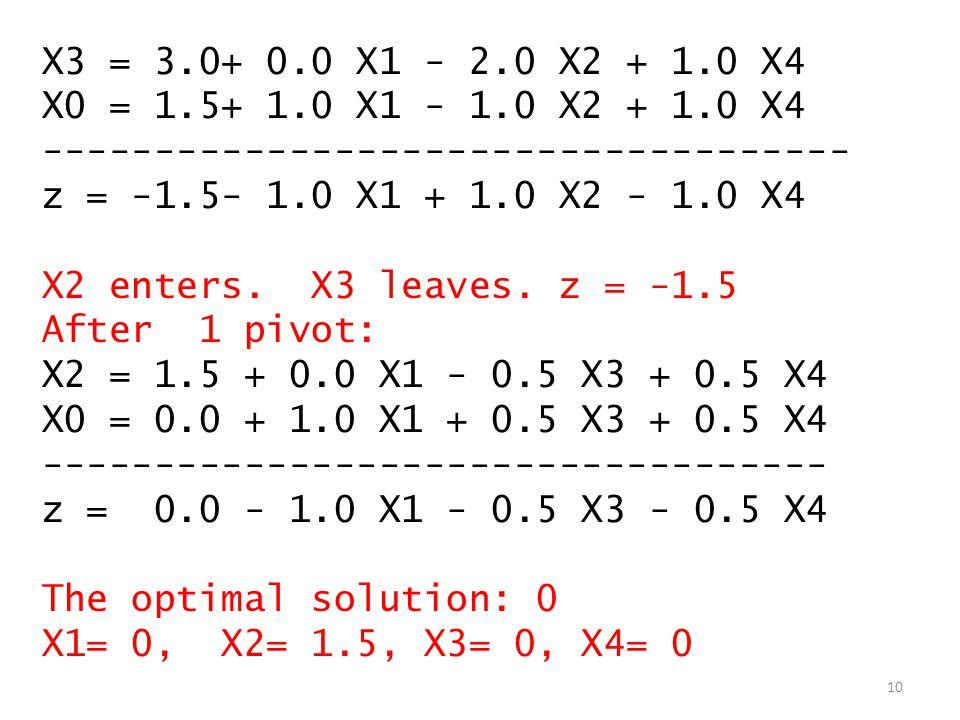 X3 = 3.0+ 0.0 X1 - 2.0 X2 + 1.0 X4 X0 = 1.5+ 1.0 X1 - 1.0 X2 + 1.0 X4 ------------------------------------ z = -1.5- 1.0 X1 + 1.0 X2 - 1.0 X4 X2 enters.