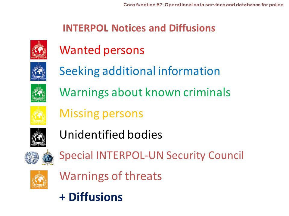 Wanted persons Seeking additional information Warnings about known criminals Missing persons Unidentified bodies Special INTERPOL-UN Security Council