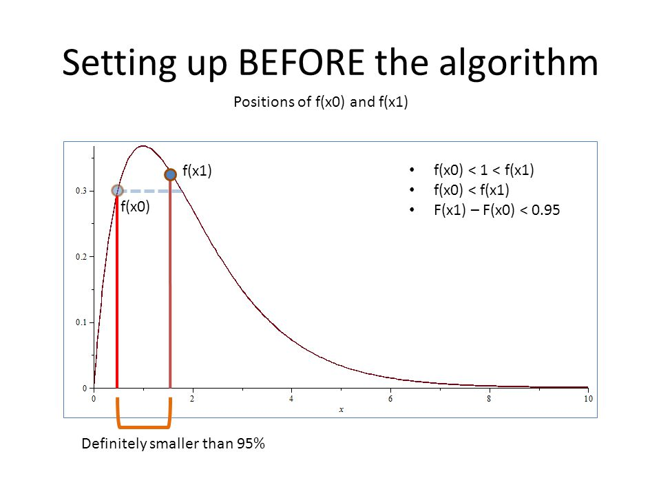 Setting up BEFORE the algorithm Positions of f(x0) and f(x1) Definitely smaller than 95% f(x0) f(x1) f(x0) < 1 < f(x1) f(x0) < f(x1) F(x1) – F(x0) < 0.95