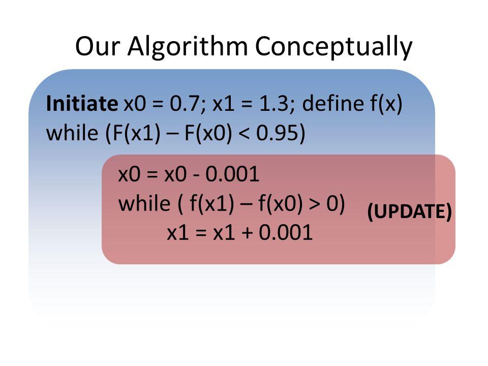 Our Algorithm Conceptually Initiate x0 = 0.7; x1 = 1.3; define f(x) while (F(x1) – F(x0) < 0.95) x0 = x0 - 0.001 while ( f(x1) – f(x0) > 0) x1 = x1 +