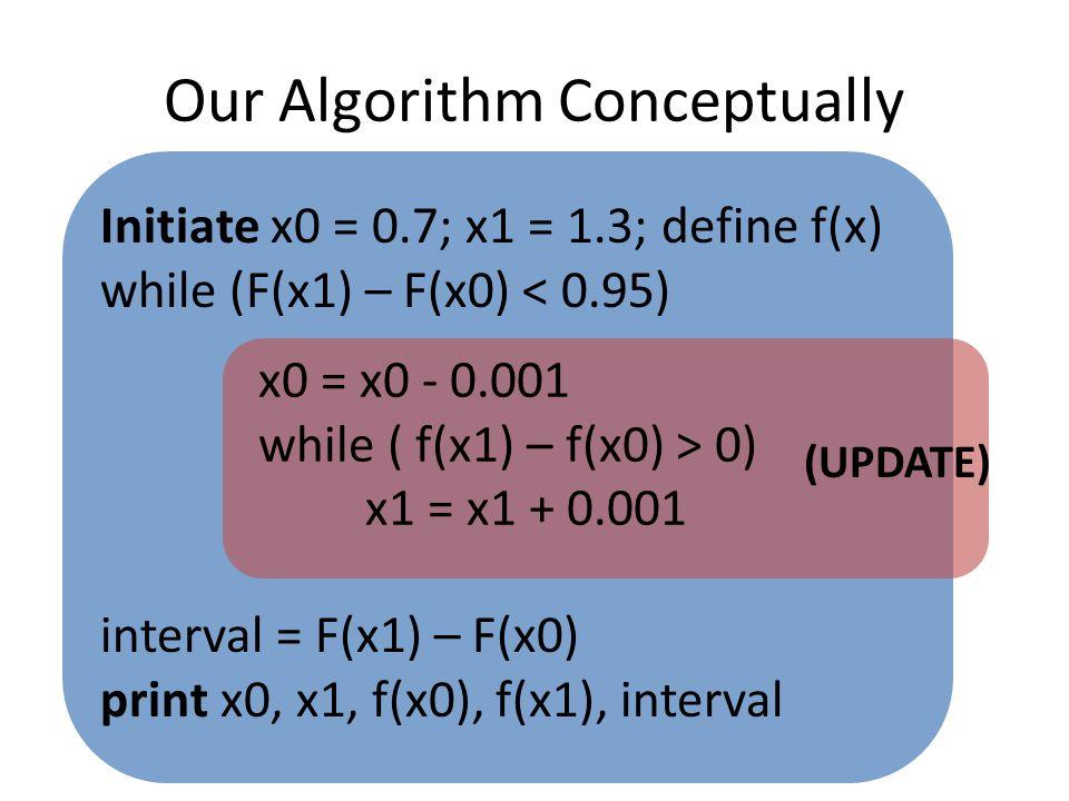 Our Algorithm Conceptually Initiate x0 = 0.7; x1 = 1.3; define f(x) while (F(x1) – F(x0) < 0.95) interval = F(x1) – F(x0) print x0, x1, f(x0), f(x1), interval x0 = x0 - 0.001 while ( f(x1) – f(x0) > 0) x1 = x1 + 0.001 (UPDATE)