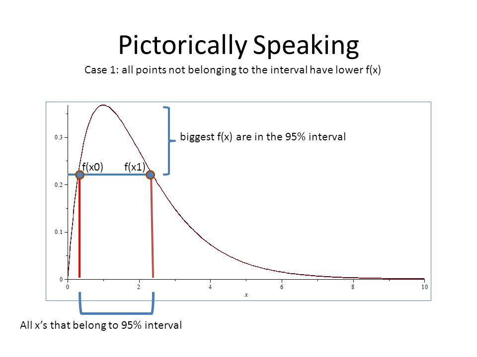 Pictorically Speaking Case 1: all points not belonging to the interval have lower f(x) biggest f(x) are in the 95% interval All x's that belong to 95% interval f(x0)f(x1)