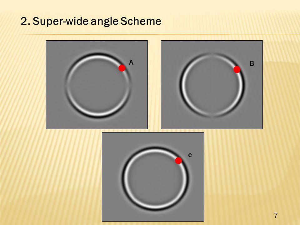 7 B 2. Super-wide angle Scheme A c
