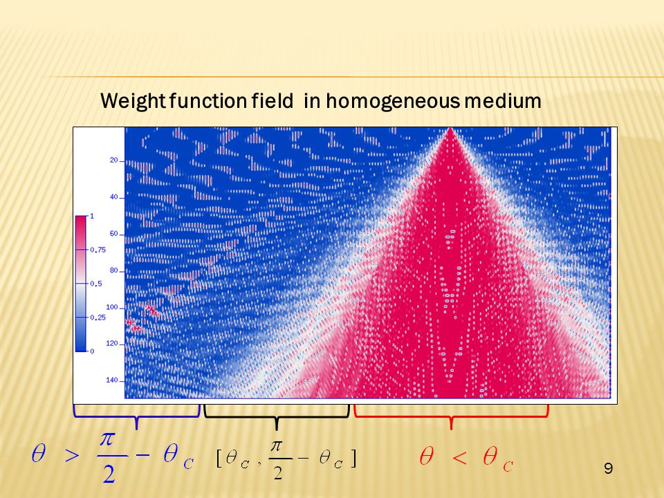 Weight function field in homogeneous medium 9