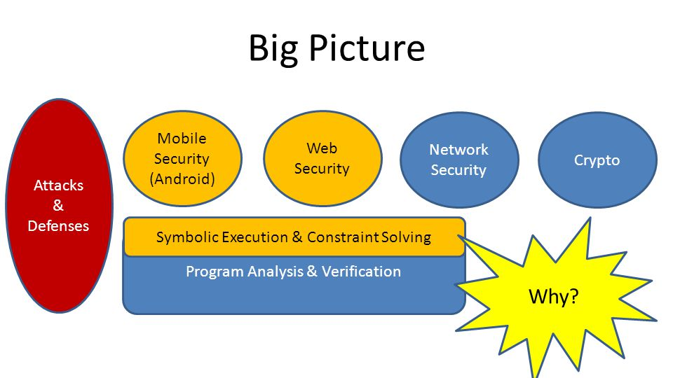 Big Picture Attacks & Defenses Mobile Security (Android) Web Security Network Security Crypto Program Analysis & Verification Symbolic Execution & Constraint Solving Why