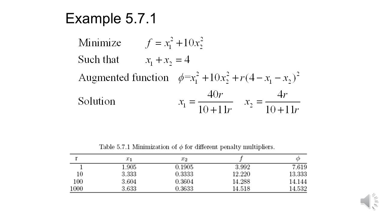 Penalty function methods Quadratic penalty function Gradual rise of penalty parameter leads to sequence of unconstrained minimization technique (SUMT).