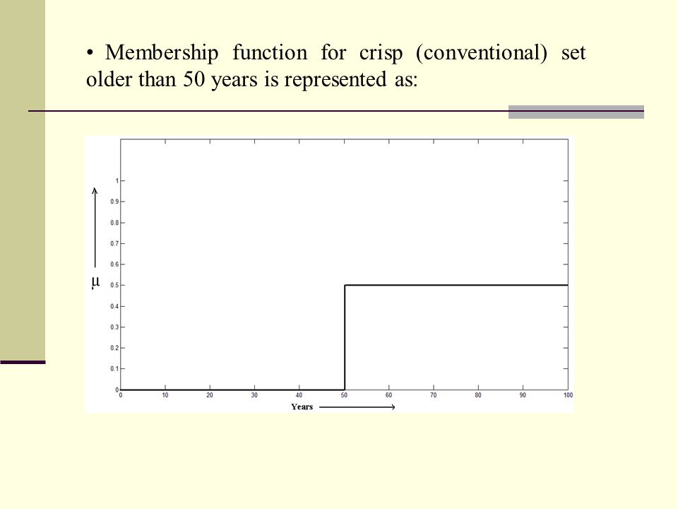 S-Function ●Function for Analytical approximation of a fuzzy membership function is called S – function and is defined as: 0,for x  a 2[(x-a) / (c-a)]2 for a  x  b S(x, a, b, c) = 1- 2[(x-c) / (c-a)]2 for b < x  c 1for x  c −where a, b, c are the parameters of the curve and b is mid point.