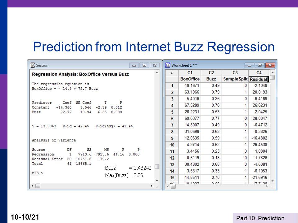 Part 10: Prediction 10-10/21 Prediction from Internet Buzz Regression
