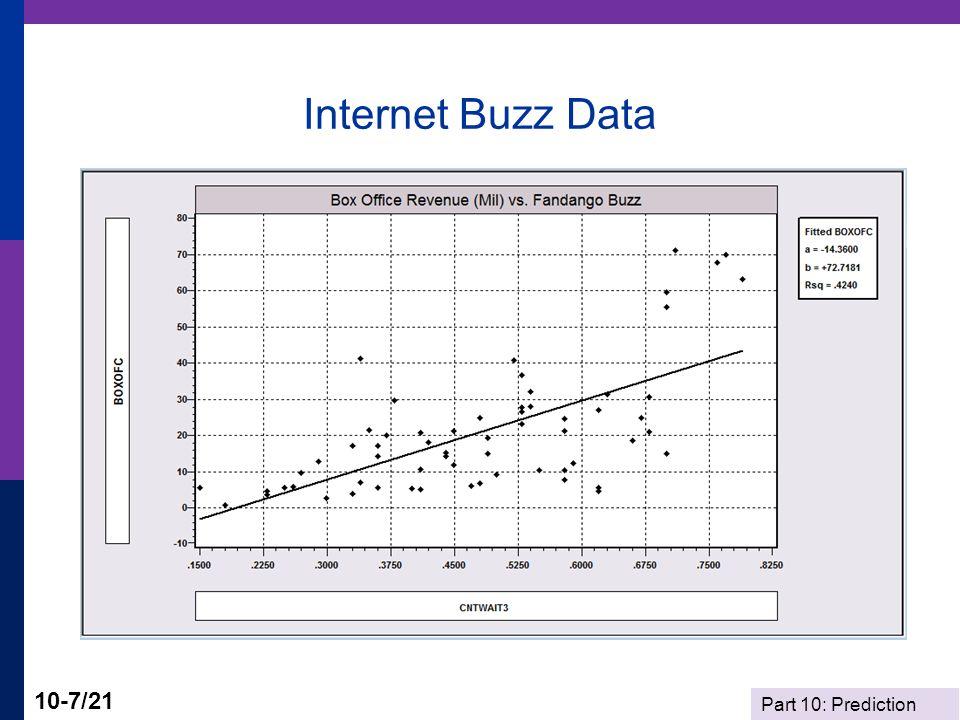 Part 10: Prediction 10-7/21 Internet Buzz Data
