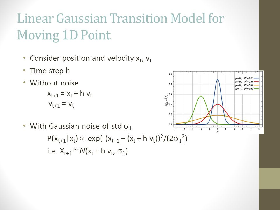 Linear Gaussian Transition Model for Moving 1D Point Consider position and velocity x t, v t Time step h Without noise x t+1 = x t + h v t v t+1 = v t With Gaussian noise of std   P(x t+1 |x t )  exp(-(x t+1 – (x t + h v t )) 2 /(2   2  i.e.