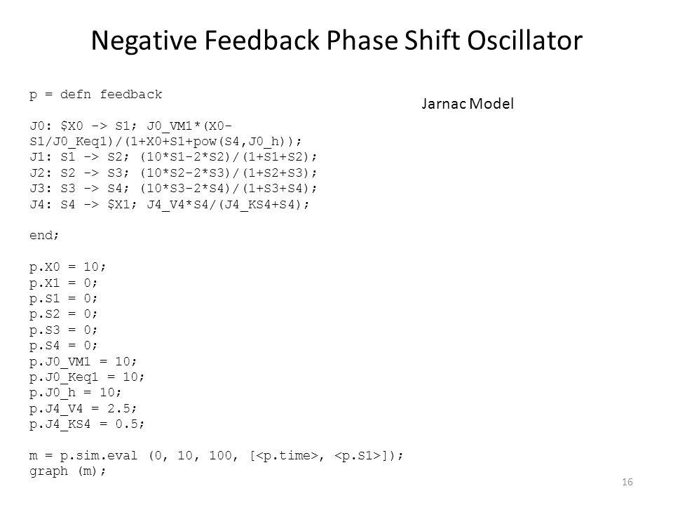 Negative Feedback Phase Shift Oscillator p = defn feedback J0: $X0 -> S1; J0_VM1*(X0- S1/J0_Keq1)/(1+X0+S1+pow(S4,J0_h)); J1: S1 -> S2; (10*S1-2*S2)/(1+S1+S2); J2: S2 -> S3; (10*S2-2*S3)/(1+S2+S3); J3: S3 -> S4; (10*S3-2*S4)/(1+S3+S4); J4: S4 -> $X1; J4_V4*S4/(J4_KS4+S4); end; p.X0 = 10; p.X1 = 0; p.S1 = 0; p.S2 = 0; p.S3 = 0; p.S4 = 0; p.J0_VM1 = 10; p.J0_Keq1 = 10; p.J0_h = 10; p.J4_V4 = 2.5; p.J4_KS4 = 0.5; m = p.sim.eval (0, 10, 100, [, ]); graph (m); Jarnac Model 16