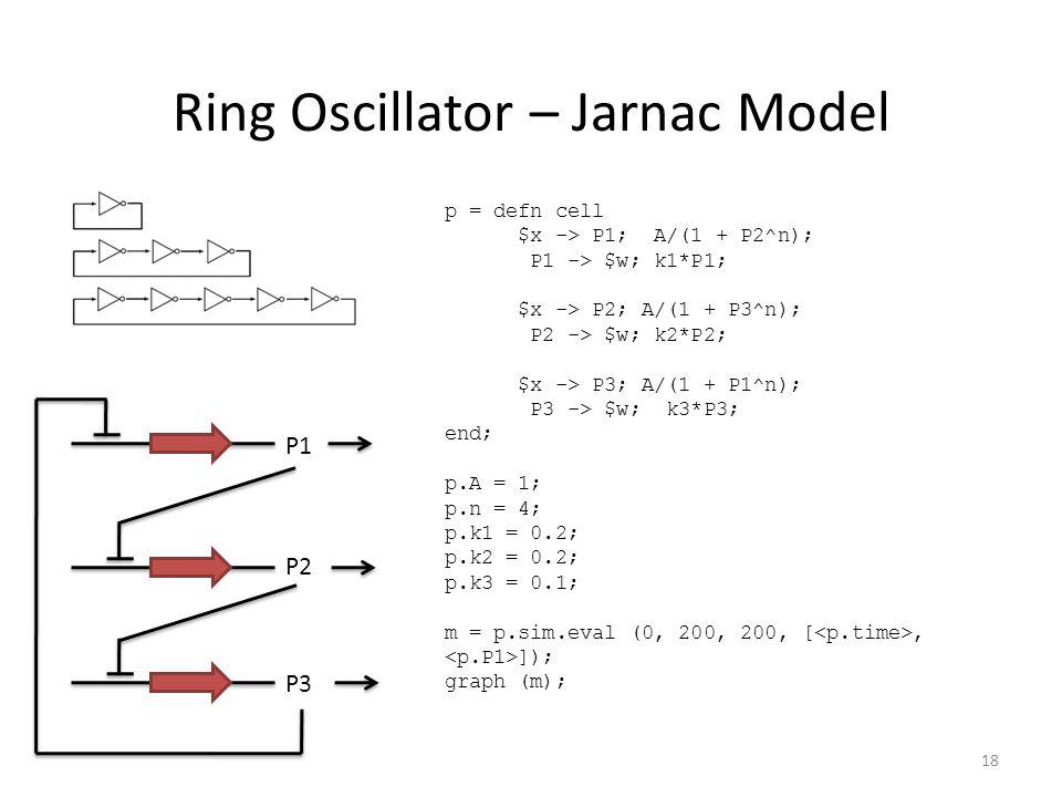 Ring Oscillator – Jarnac Model p = defn cell $x -> P1; A/(1 + P2^n); P1 -> $w; k1*P1; $x -> P2; A/(1 + P3^n); P2 -> $w; k2*P2; $x -> P3; A/(1 + P1^n); P3 -> $w; k3*P3; end; p.A = 1; p.n = 4; p.k1 = 0.2; p.k2 = 0.2; p.k3 = 0.1; m = p.sim.eval (0, 200, 200, [, ]); graph (m); P1 P2 P3 18
