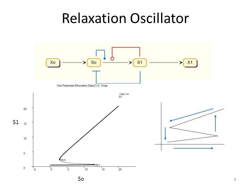 Ring Oscillator: Repressilator 19 A synthetic oscillatory network of transcriptional regulatorsA synthetic oscillatory network of transcriptional regulators Michael B.