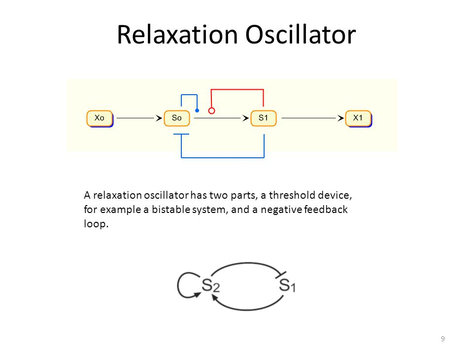 Relaxation Oscillator A relaxation oscillator has two parts, a threshold device, for example a bistable system, and a negative feedback loop.