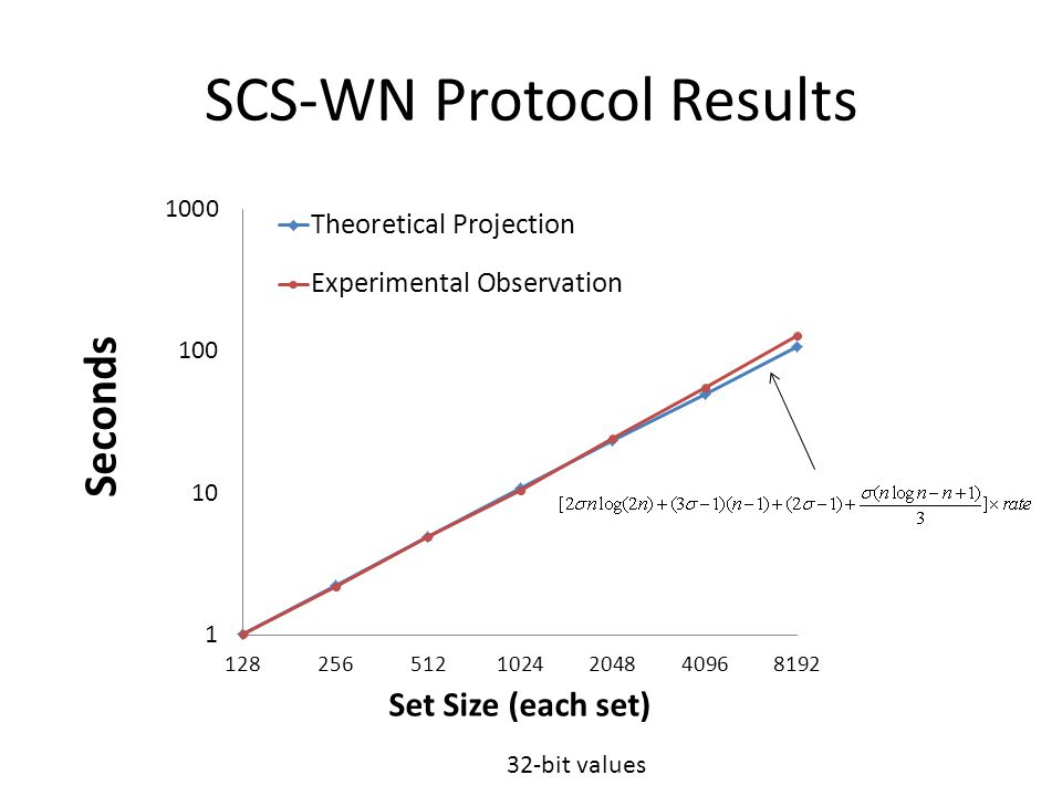 SCS-WN Protocol Results 32-bit values