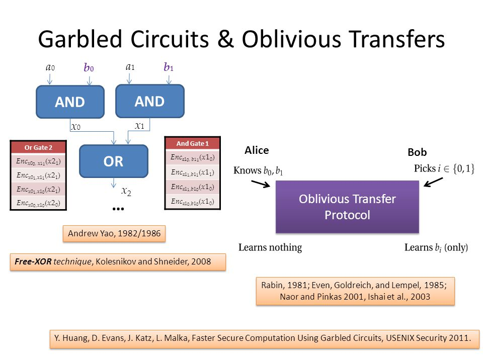 Garbled Circuits & Oblivious Transfers Y.Huang, D.