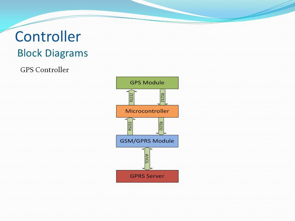 Controller Block Diagrams GPS Controller