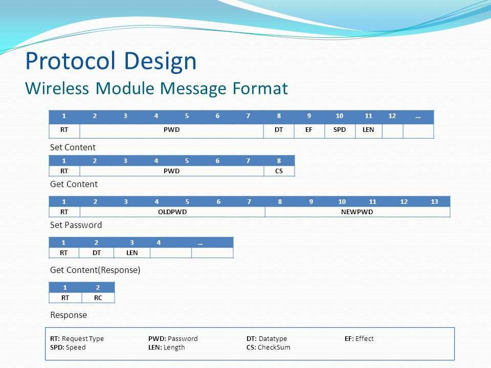 Protocol Design Wireless Module Message Format 123456789101112… RTPWDDTEFSPDLEN 12345678 RTPWDCS 12345678910111213 RTOLDPWDNEWPWD 1234… RTDTLEN 12 RTRC Response Get Content(Response) Set Password Get Content Set Content RT: Request Type PWD: PasswordDT: DatatypeEF: Effect SPD: SpeedLEN: LengthCS: CheckSum