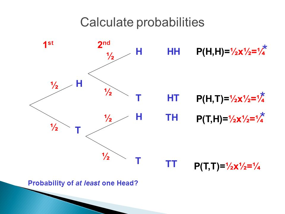 Calculate probabilities H H H T T T HH HT TH TT 2 nd 1 st ½ ½ ½ ½ ½ ½ P(H,H)=½x½=¼ P(H,T)=½x½=¼ P(T,H)=½x½=¼ P(T,T)=½x½=¼ Probability of at least one Head.