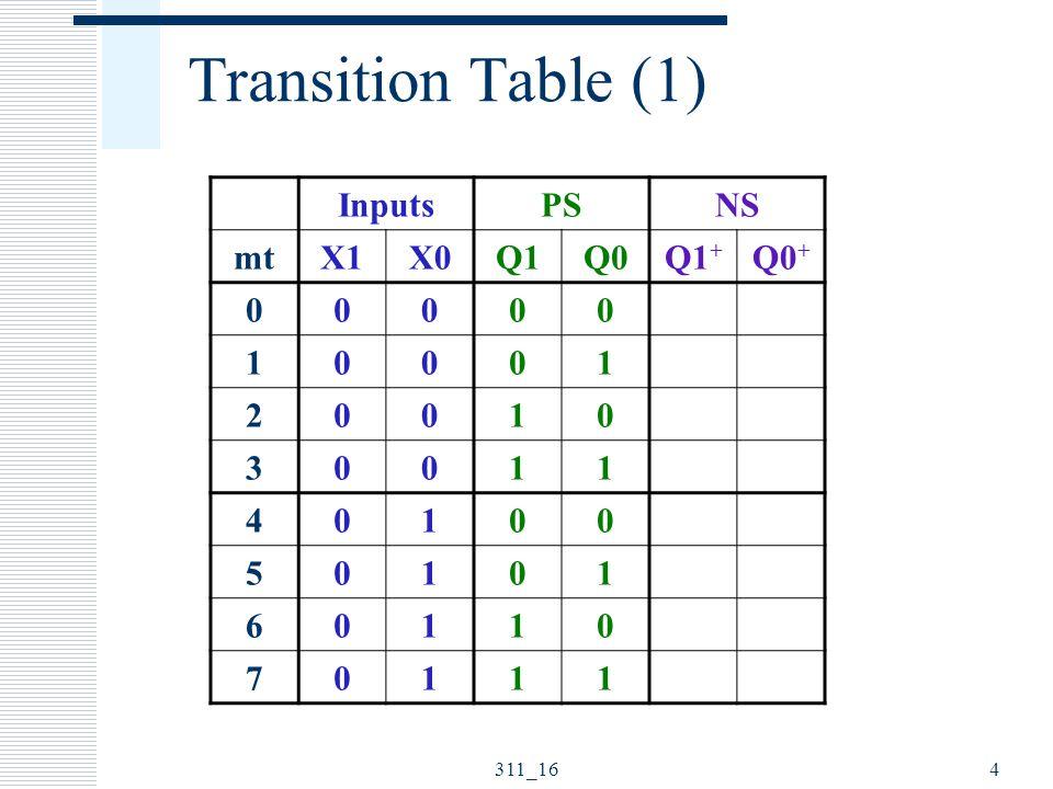 311_165 Transition Table (1) InputsPSNS mtX1X0Q1Q0Q1 + Q0 + 0000011 1000100 2001001 3001110 40100 50101 60110 70111