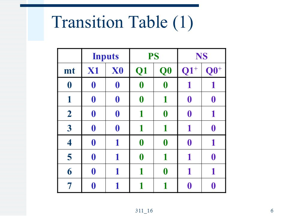 Summary  Design Example Functional Description Transition Table Next State Equations FPGA Implementation VHDL Model 311_1617