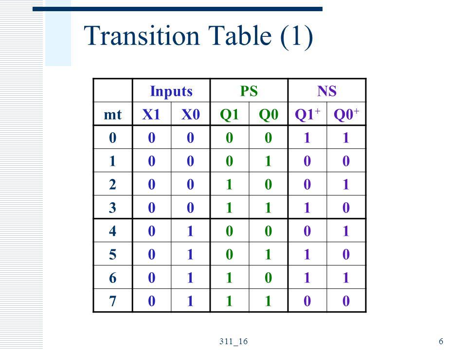 311_166 Transition Table (1) InputsPSNS mtX1X0Q1Q0Q1 + Q0 + 0000011 1000100 2001001 3001110 4010001 5010110 6011011 7011100