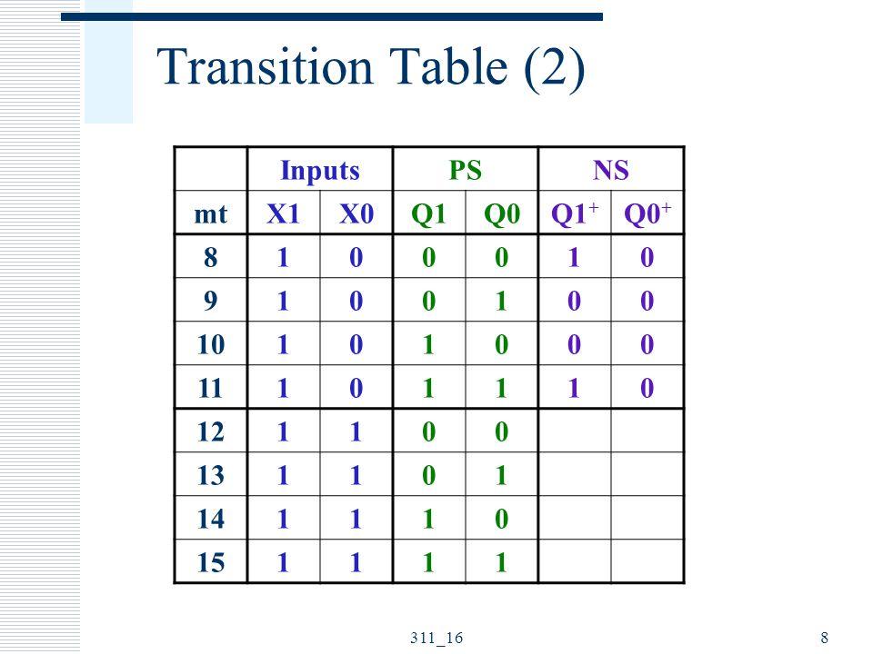 311_169 Transition Table (2) InputsPSNS mtX1X0Q1Q0Q1 + Q0 + 8100010 9100100 10101000 11101110 12110001 13110111 14111011 15111101