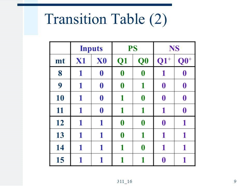 311_1610 Next State (FF) Equations  D1(X1,X0,Q1,Q0) = Q1 + = Σm(0,3,5,6,8,11,13,14)  D0(X1,X0,Q1,Q0) = Q0 + = Σm(0,2,4,6,12,13,14,15)  D1 = (X0′·Q1′·Q0′) + (X0·Q1′·Q0) + (X0′·Q1·Q0) + (X0·Q1·Q0′)  D0 = (X1′·Q0′) + (X1·X0)