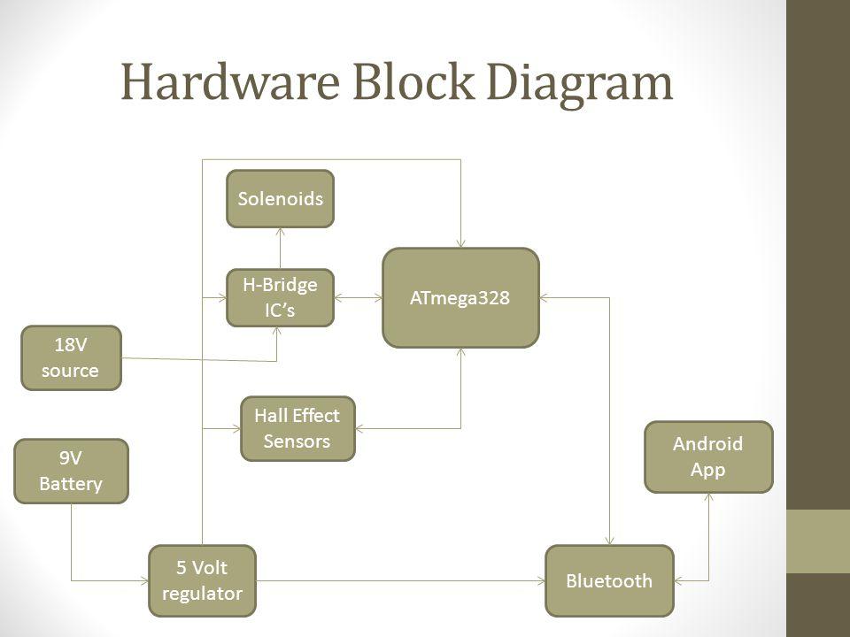 Hardware Block Diagram 9V Battery 5 Volt regulator ATmega328 Bluetooth Android App Hall Effect Sensors H-Bridge IC's Solenoids 18V source