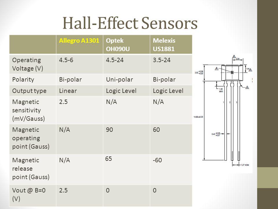 Hall-Effect Sensors Allegro A1301Optek OH090U Melexis US1881 Operating Voltage (V) 4.5-64.5-243.5-24 PolarityBi-polarUni-polarBi-polar Output typeLinearLogic Level Magnetic sensitivity (mV/Gauss) 2.5N/A Magnetic operating point (Gauss) N/A9060 Magnetic release point (Gauss) N/A 65 -60 Vout @ B=0 (V) 2.500