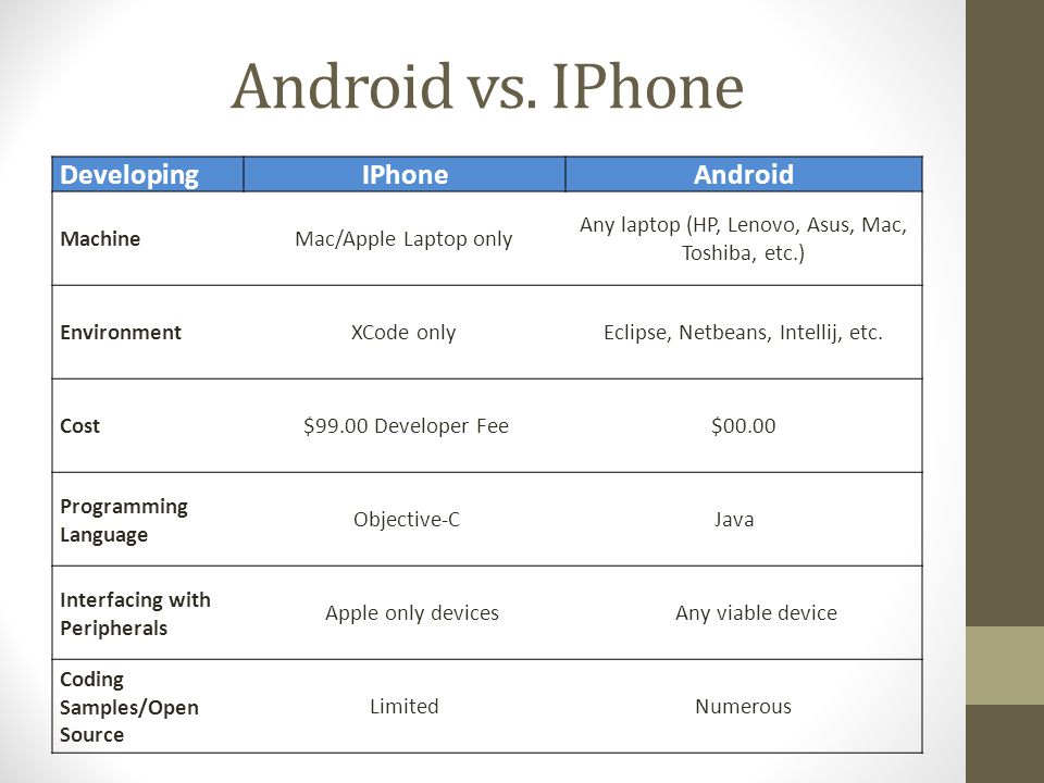 Android vs.