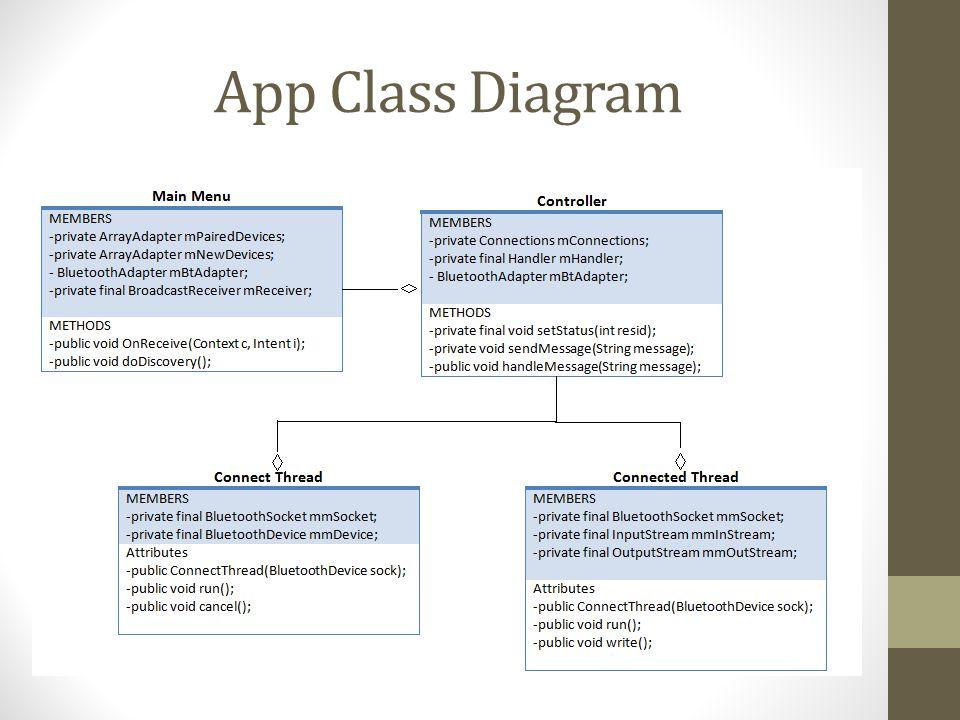 App Class Diagram
