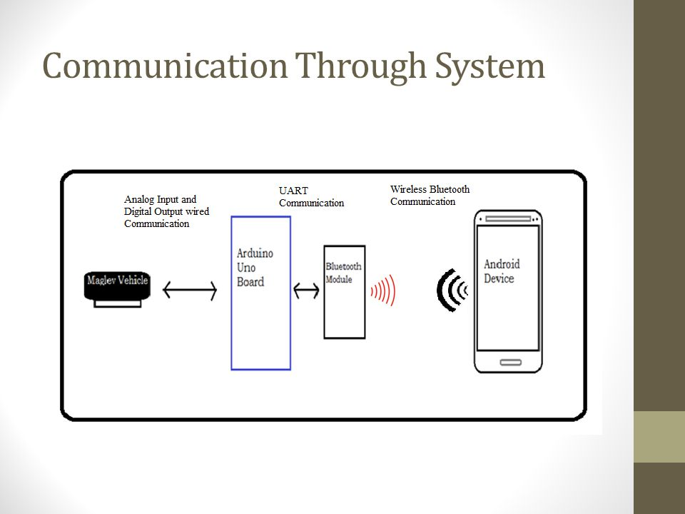 Communication Through System