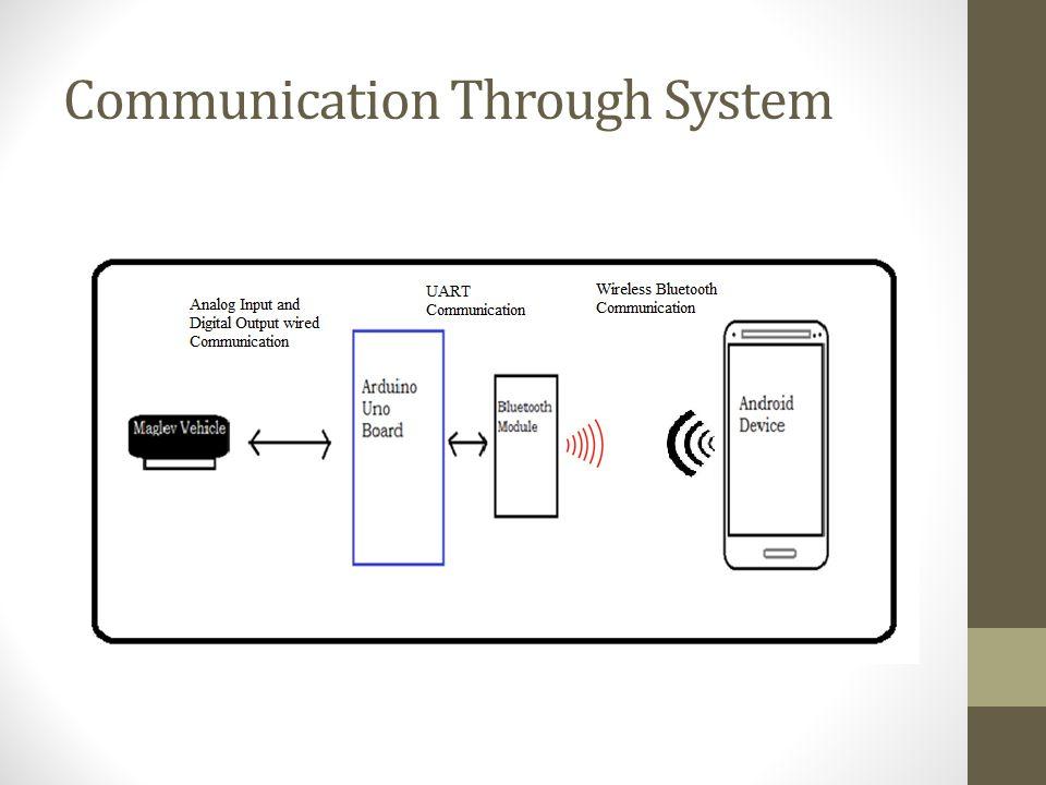 Communication Through System