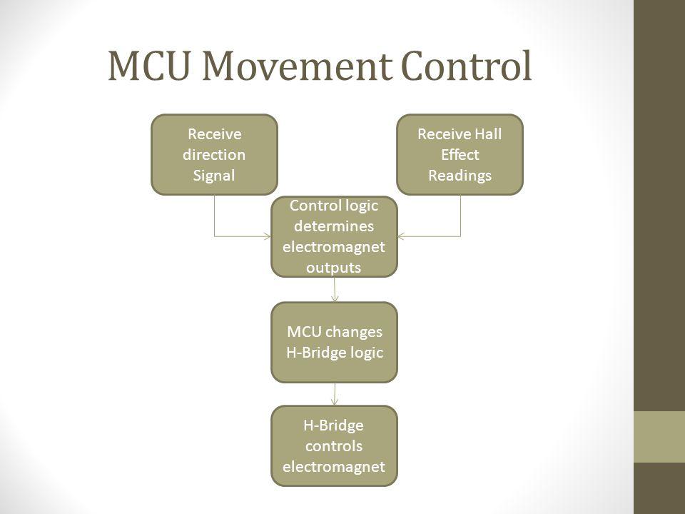 MCU Movement Control Control logic determines electromagnet outputs Receive direction Signal Receive Hall Effect Readings MCU changes H-Bridge logic H-Bridge controls electromagnet