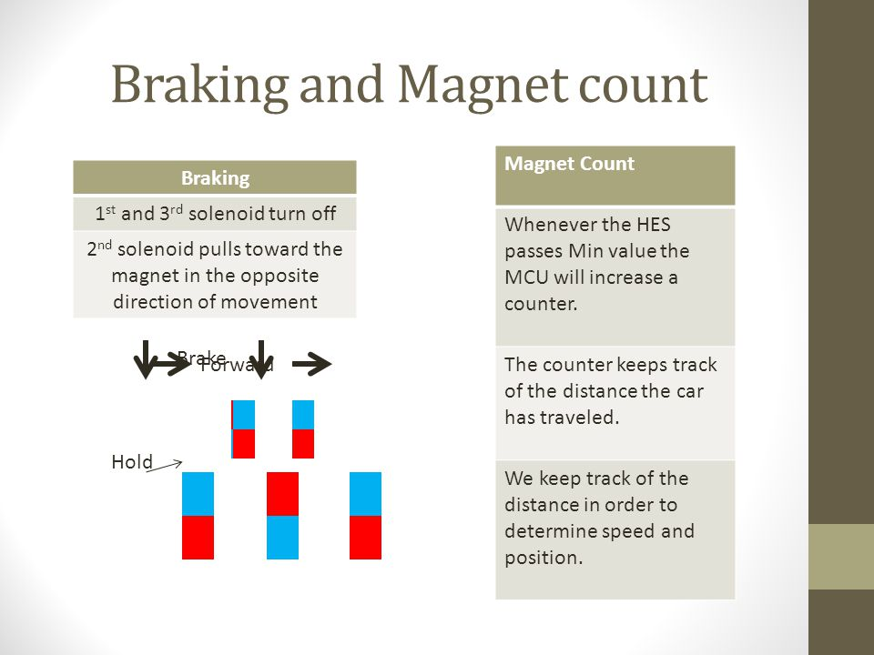 Braking and Magnet count Braking 1 st and 3 rd solenoid turn off 2 nd solenoid pulls toward the magnet in the opposite direction of movement Magnet Co