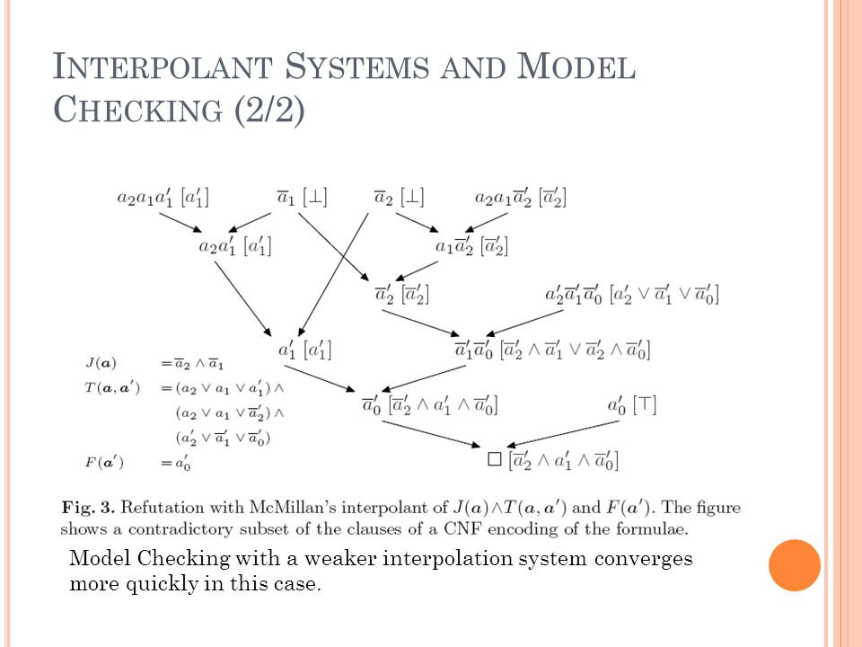 I NTERPOLANT S YSTEMS AND M ODEL C HECKING (2/2) Model Checking with a weaker interpolation system converges more quickly in this case.