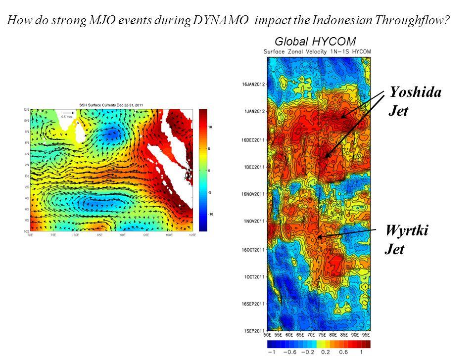 Yoshida Jet Wyrtki Jet Global HYCOM How do strong MJO events during DYNAMO impact the Indonesian Throughflow