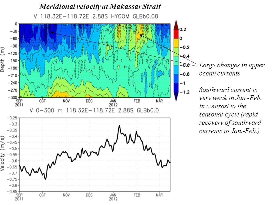 Large changes in upper ocean currents Southward current is very weak in Jan.-Feb.