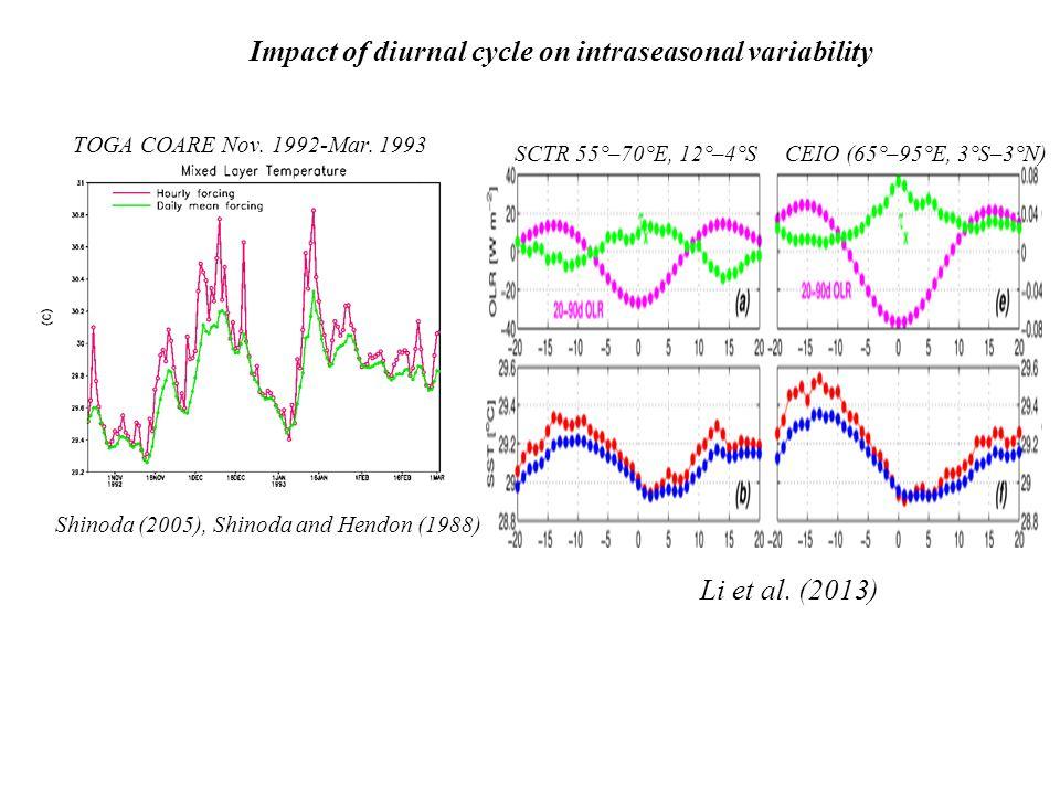 Impact of diurnal cycle on intraseasonal variability TOGA COARE Nov.