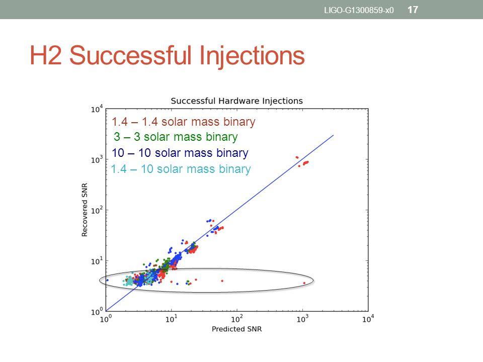 H2 Successful Injections 1.4 – 1.4 solar mass binary 3 – 3 solar mass binary 10 – 10 solar mass binary 1.4 – 10 solar mass binary LIGO-G1300859-x0 17