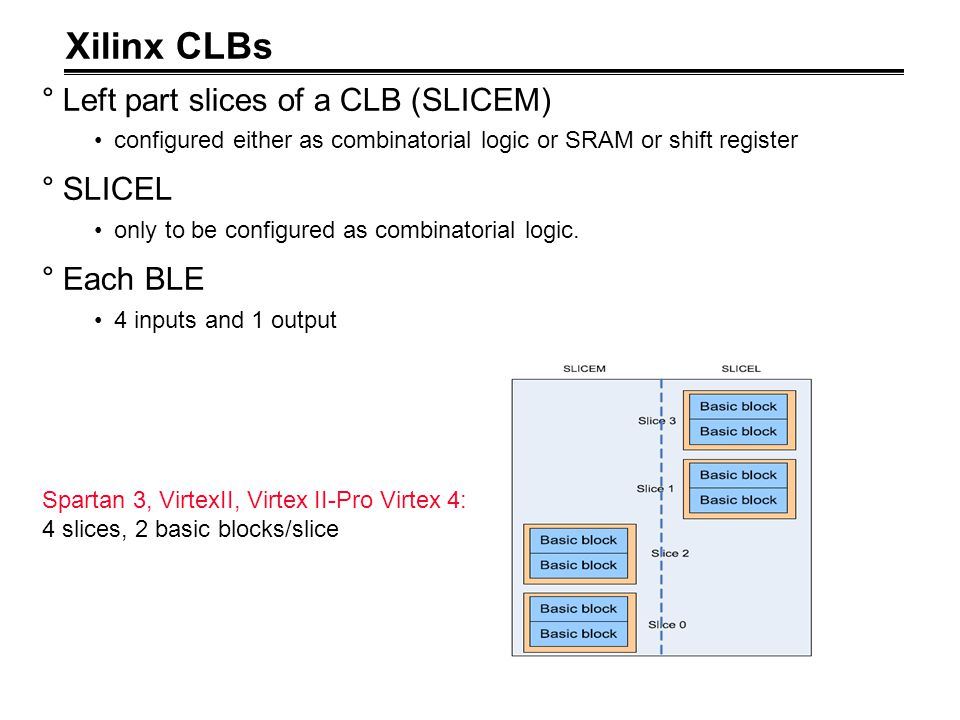 Xilinx CLBs °Left part slices of a CLB (SLICEM) configured either as combinatorial logic or SRAM or shift register °SLICEL only to be configured as co