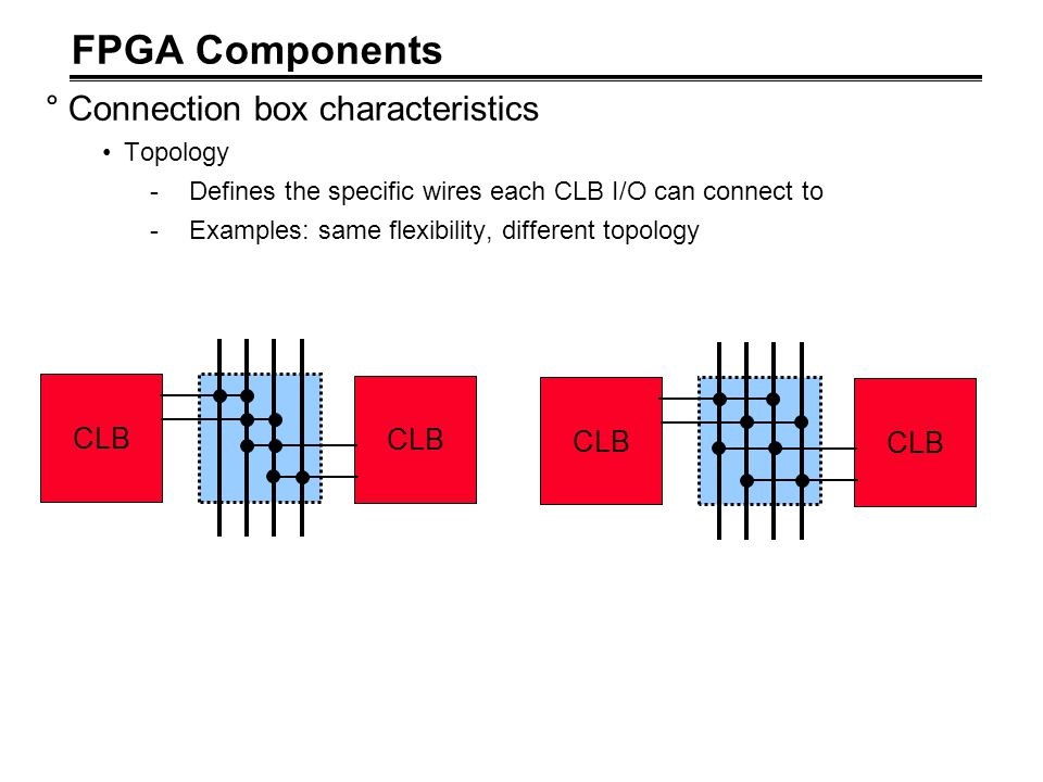 FPGA Components °Connection box characteristics Topology -Defines the specific wires each CLB I/O can connect to -Examples: same flexibility, differen