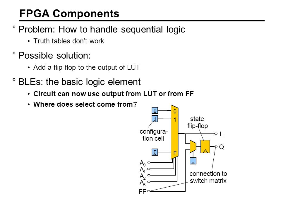 FPGA Components °Problem: How to handle sequential logic Truth tables don't work °Possible solution: Add a flip-flop to the output of LUT °BLEs: the b