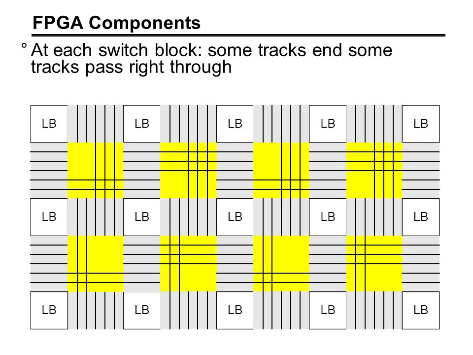 FPGA Components °At each switch block: some tracks end some tracks pass right through